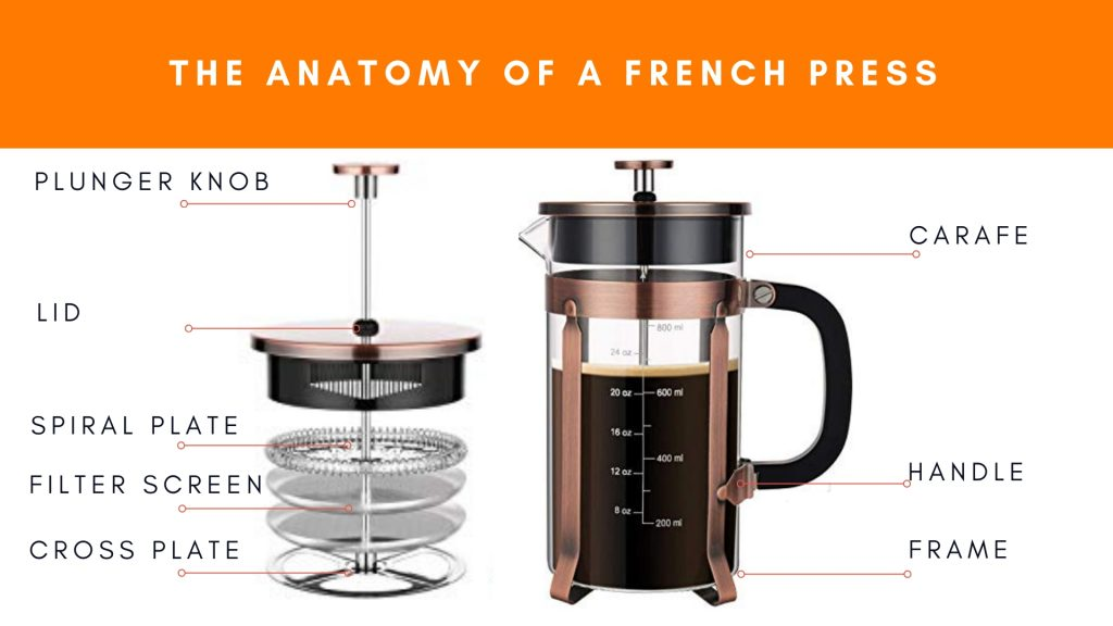 The anatomy of a french press