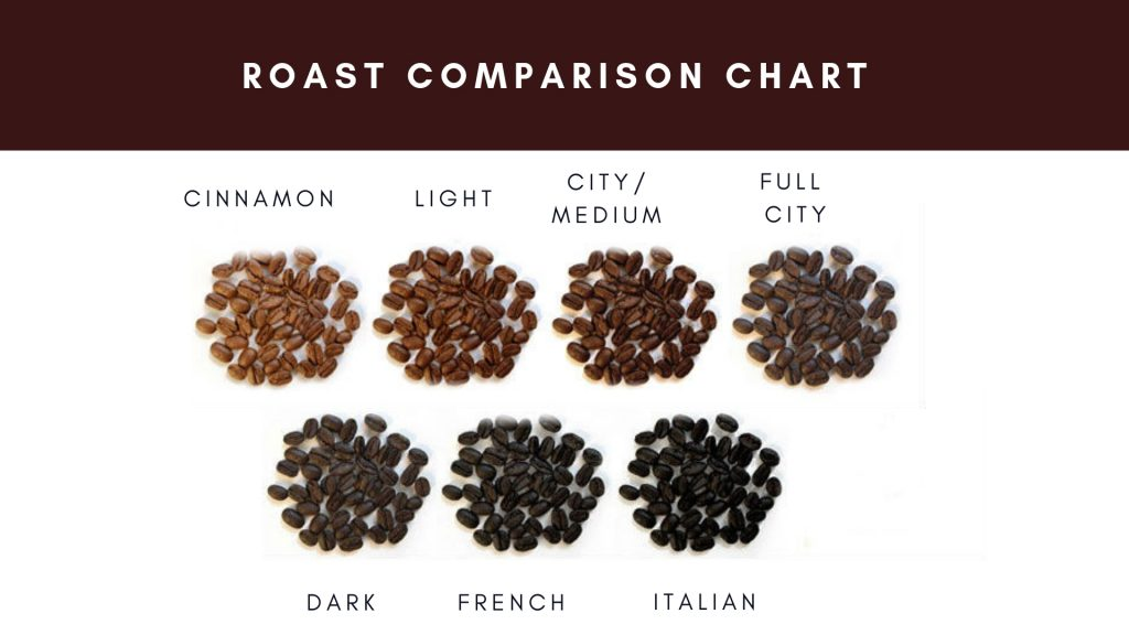 Coffee Roast Comparison Chart