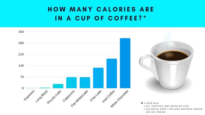 Calories in a cup of coffee chart