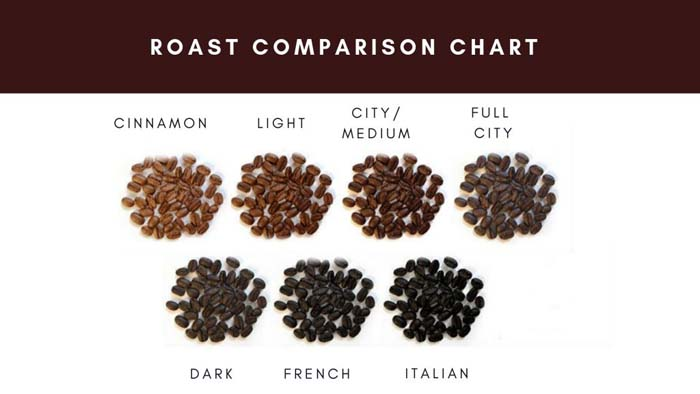 Coffee Roast Comparison Chart