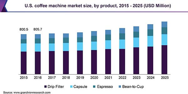 Coffee Machine Market Size