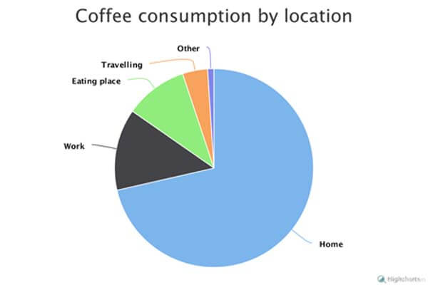 Coffee consumption by location