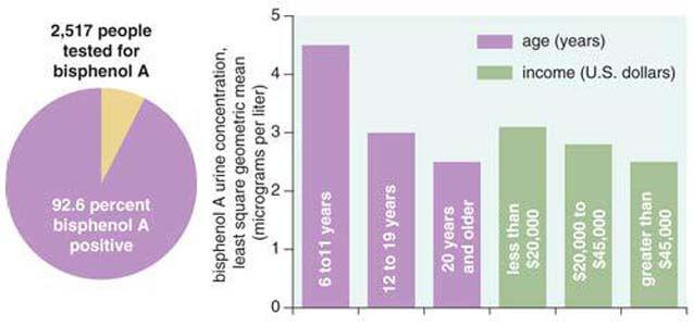 Diagram about BPA