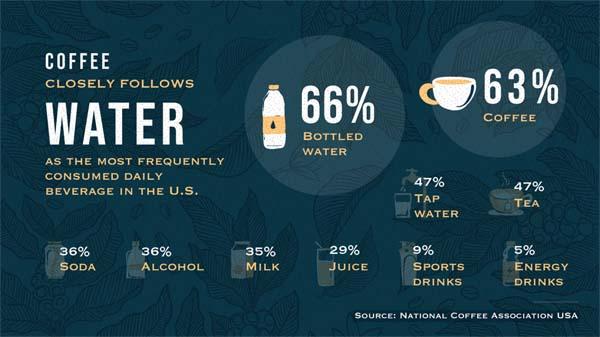 coffee consumption statistics