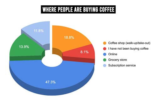 Where people are buying coffee