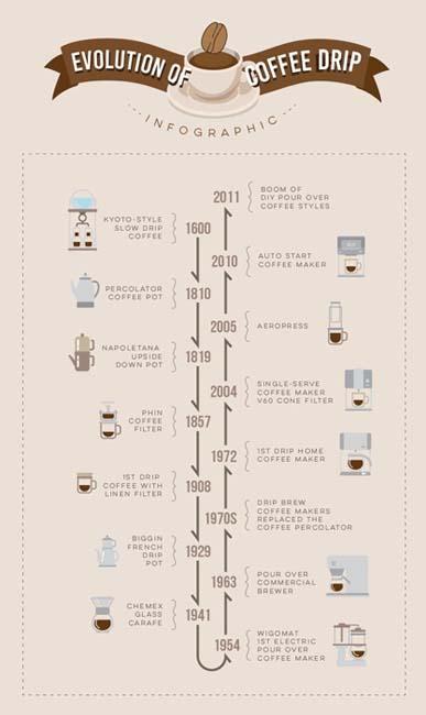 Evolution of Coffee Drip