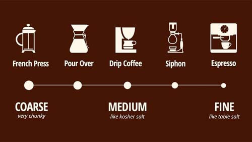 Guide to Coffee Grinders