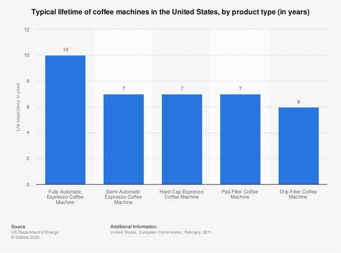 Typical lifetime of coffee machines