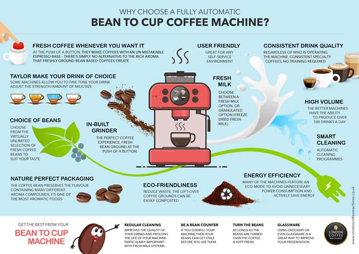 Why choose a fully automatic bean to cup coffee machine