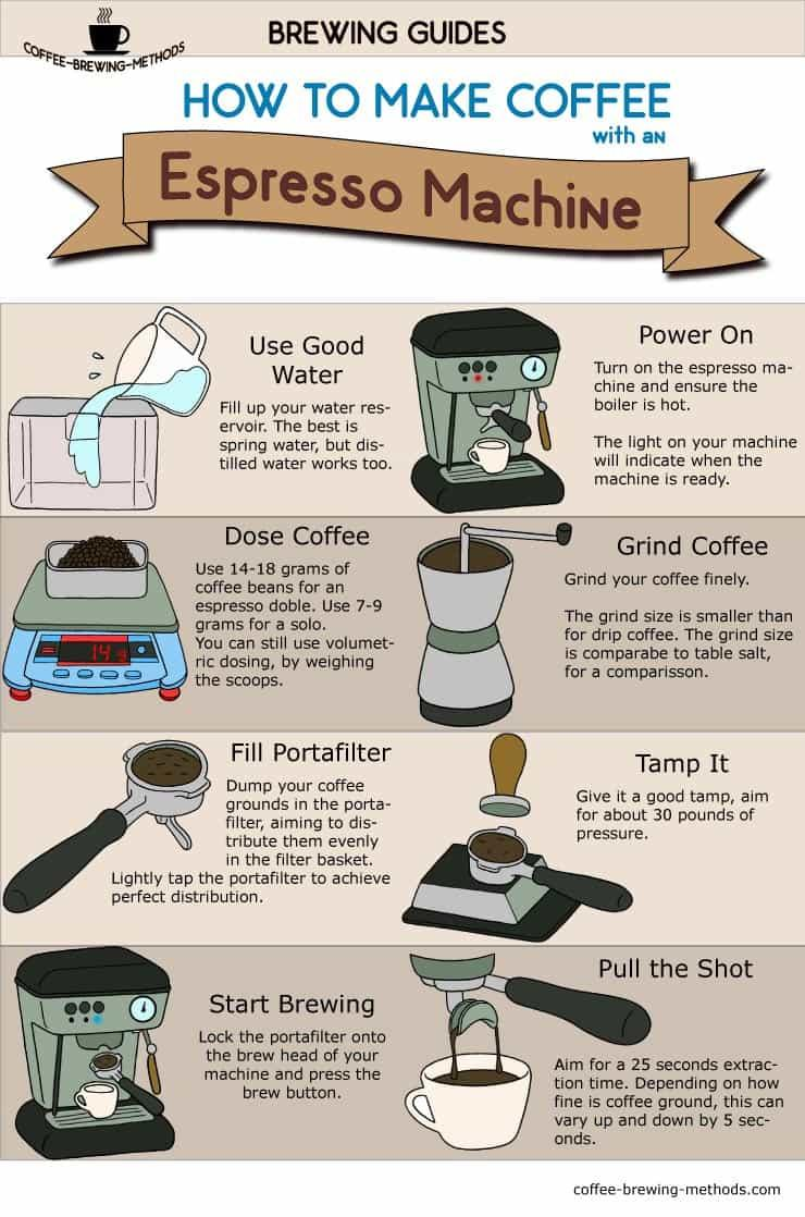 #3 When Brewing Espresso is Better?